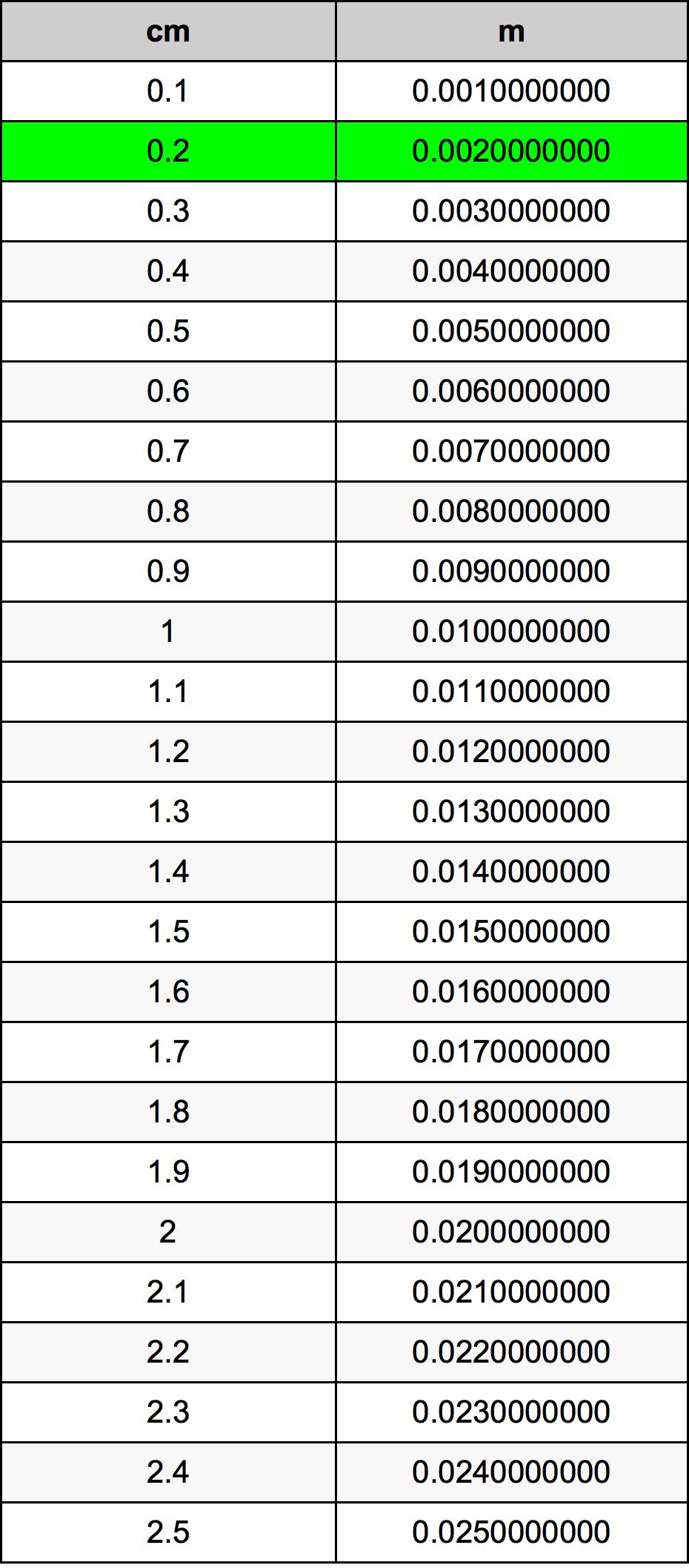 0.2 Centímetros en Metros conversor de unidades | 0.2 cm ...